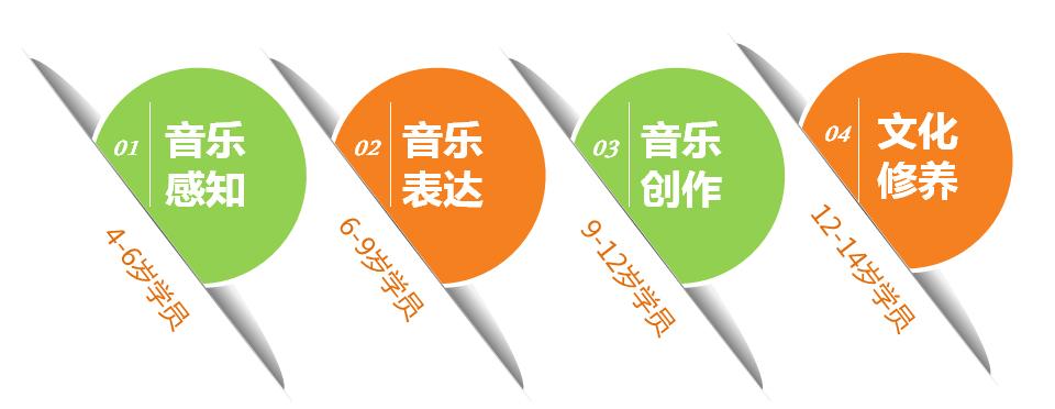 艺朝艺夕钢琴课程体系.jpeg